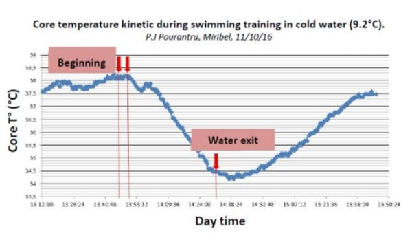 Use case swimming hypothermia