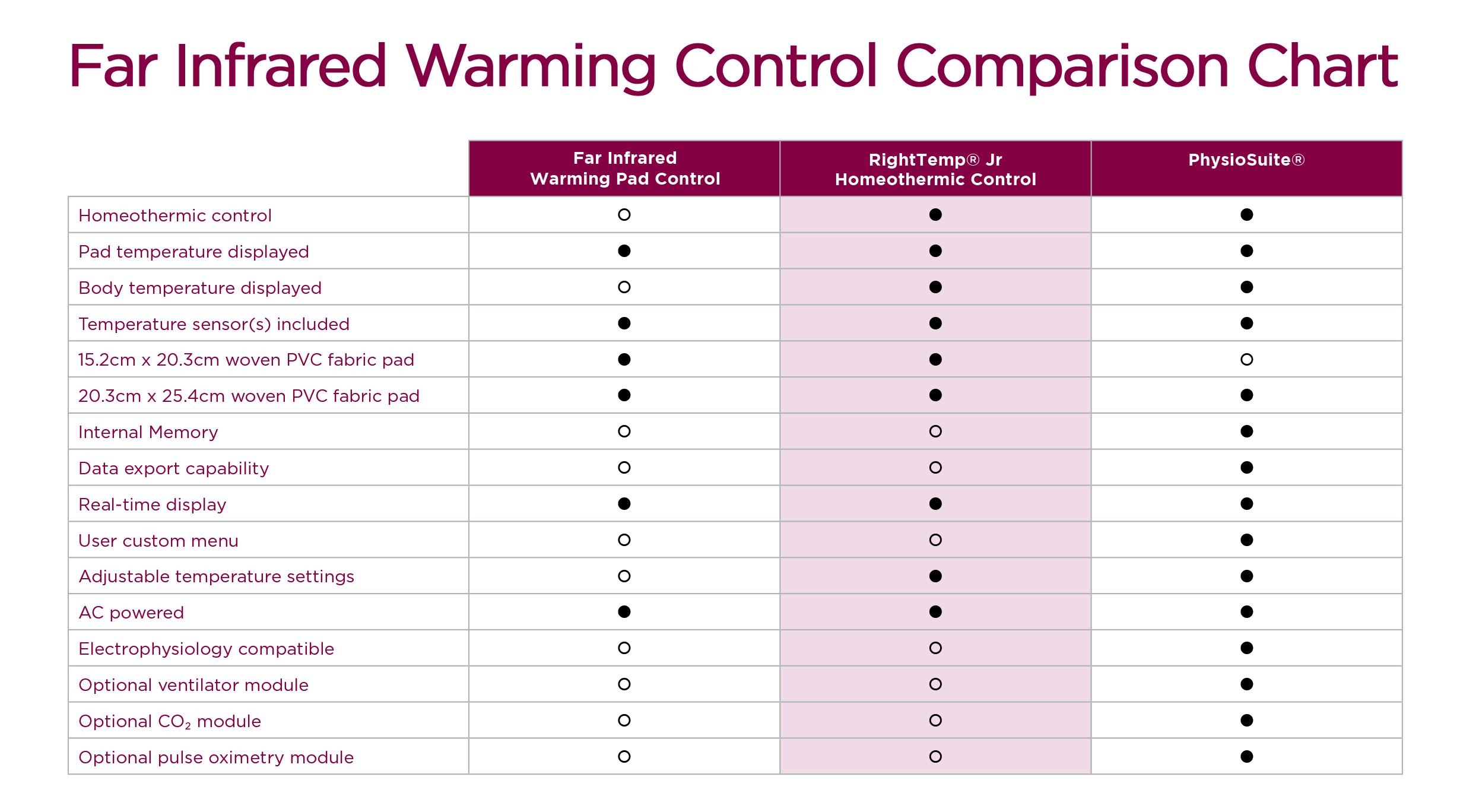 Far Infrared Warming Control Comparison Chart